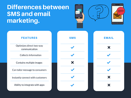 email vs sms marketing difference-digitalhan